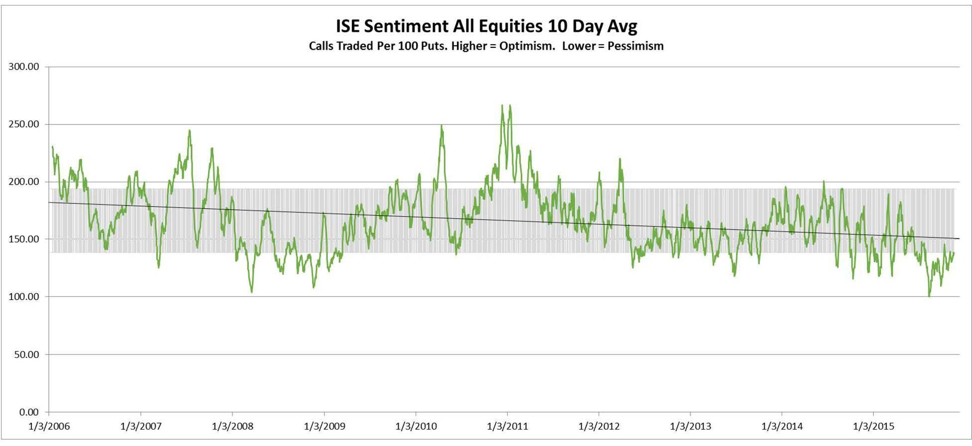 ISEE Index - ISE Sentiment Index