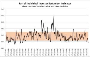 Blog Post - 2-13-16 Chart 2