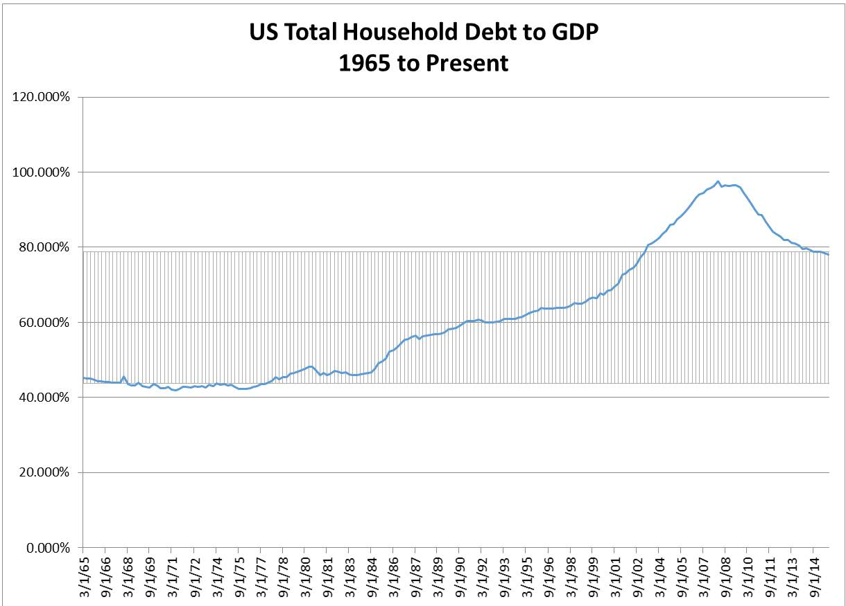 Growth Headwinds And The Debt Cycle Iron Horse Capital Management